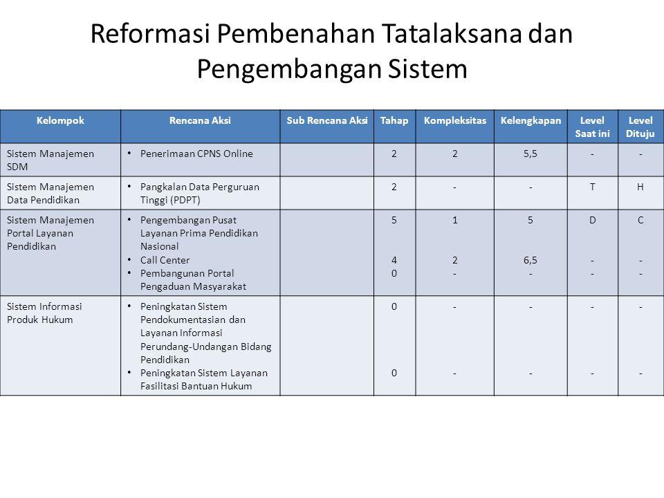 Reformasi Pembenahan Tatalaksana dan Pengembangan Sistem