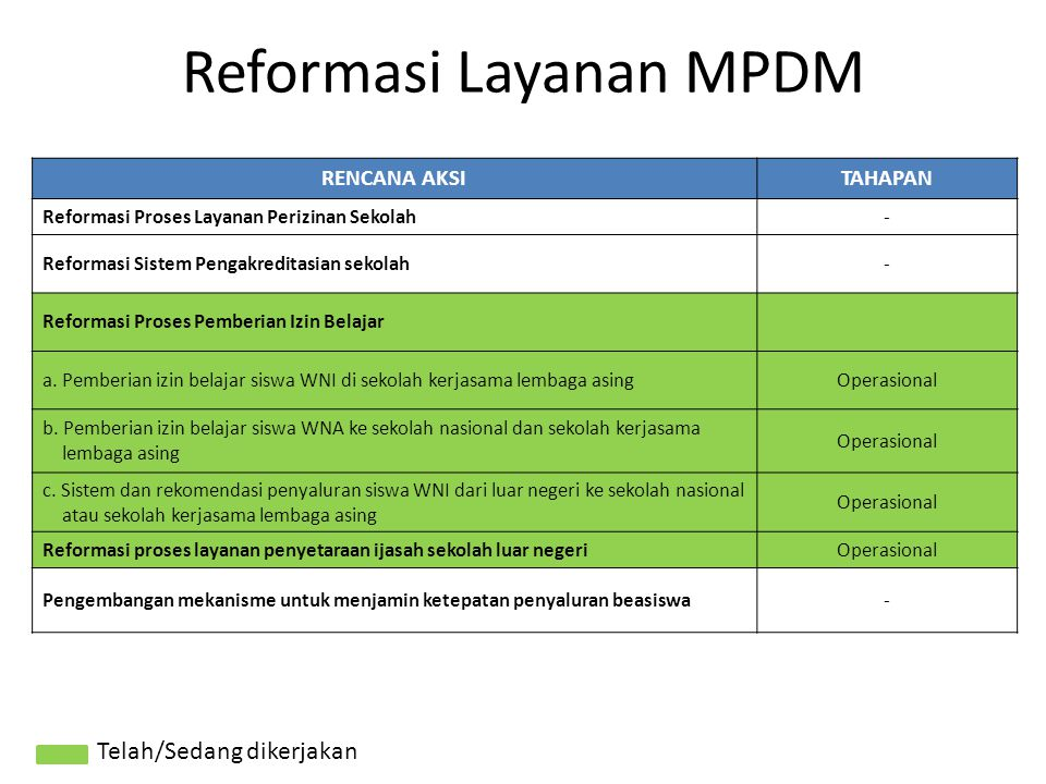 Reformasi Layanan MPDM