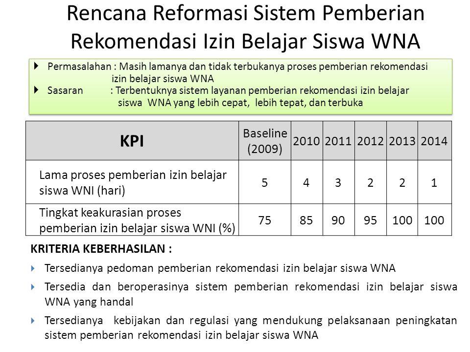 Rencana Reformasi Sistem Pemberian Rekomendasi Izin Belajar Siswa WNA