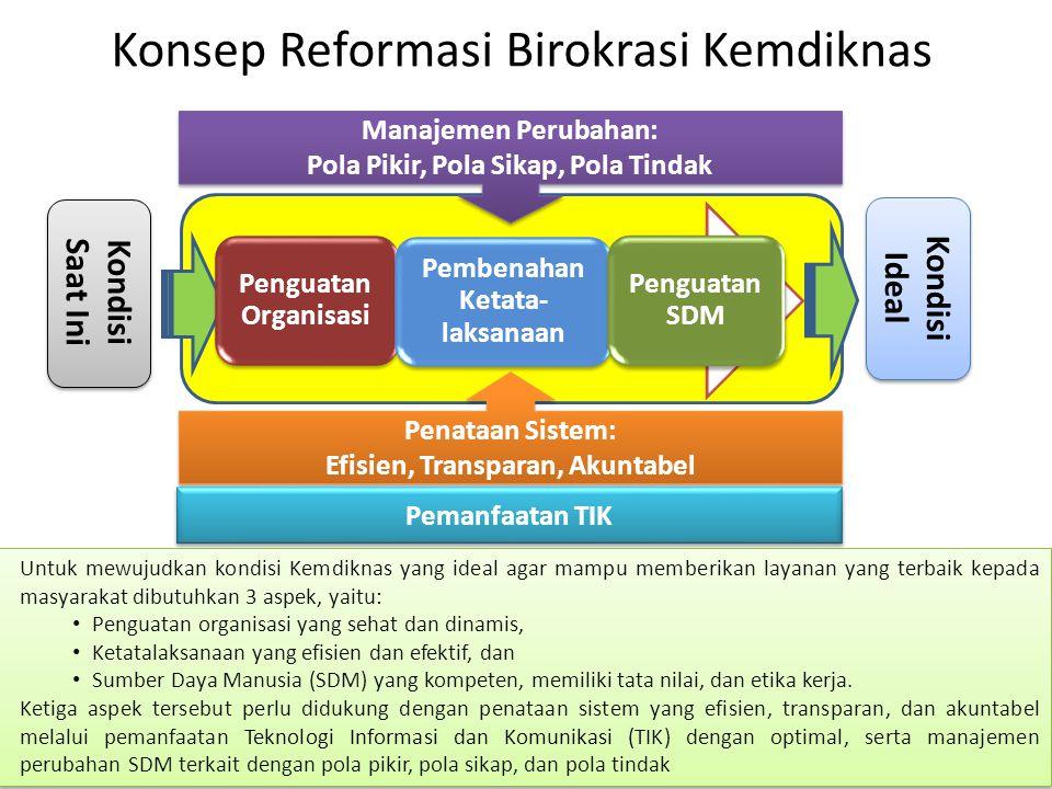 Konsep Reformasi Birokrasi Kemdiknas