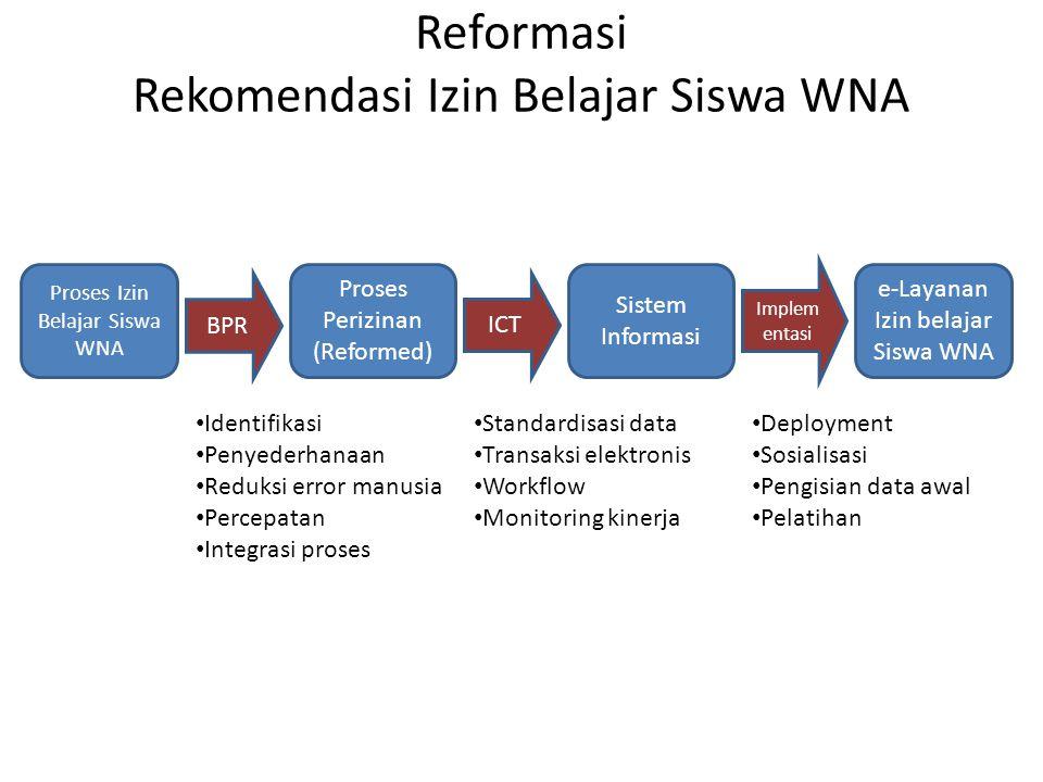Reformasi Rekomendasi Izin Belajar Siswa WNA