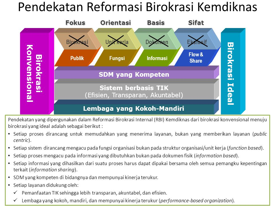 Pendekatan Reformasi Birokrasi Kemdiknas