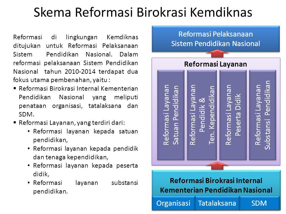 Reformasi Birokrasi Internal Kementerian Pendidikan Nasional
