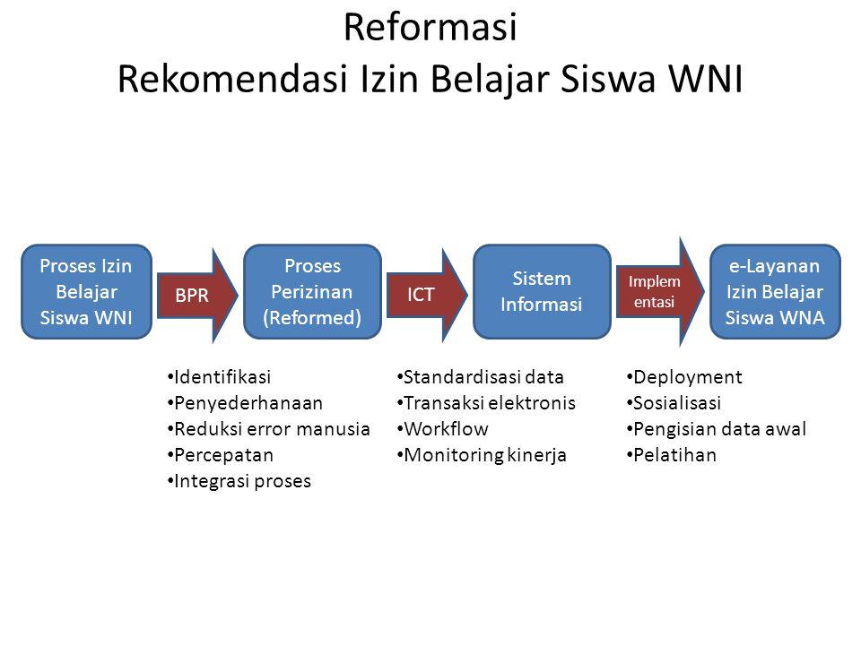 Reformasi Rekomendasi Izin Belajar Siswa WNI