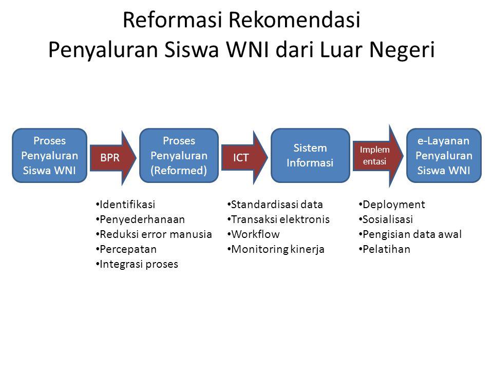 Reformasi Rekomendasi Penyaluran Siswa WNI dari Luar Negeri