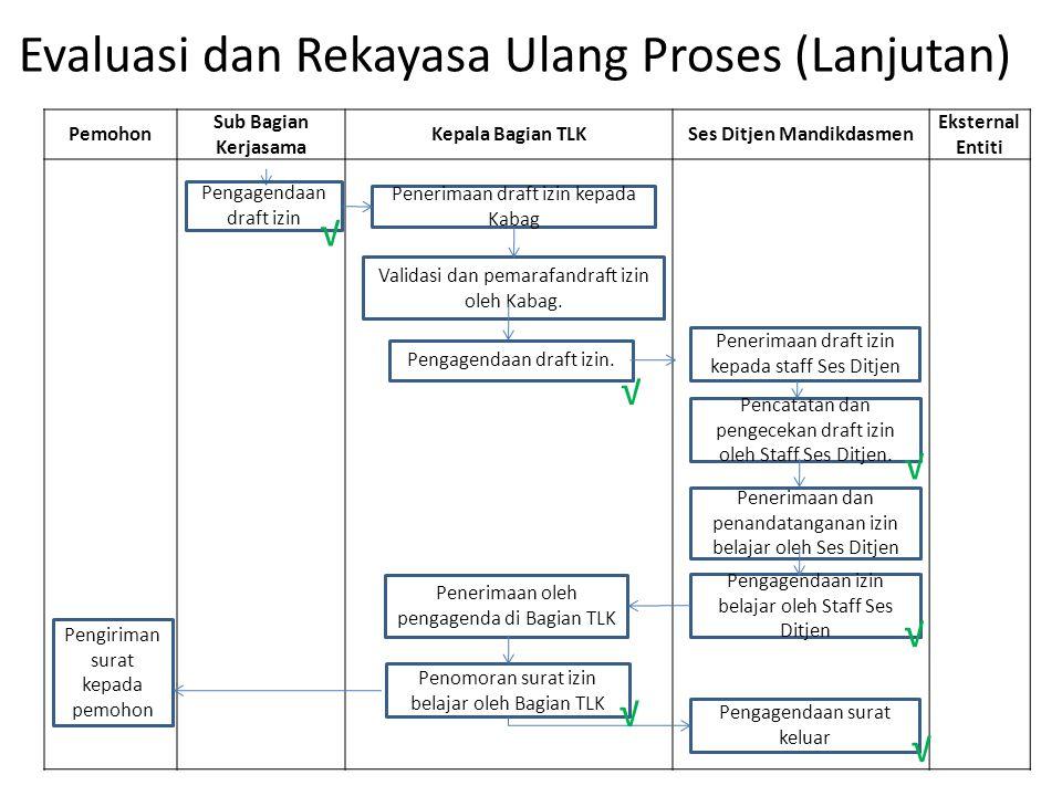 Evaluasi dan Rekayasa Ulang Proses (Lanjutan)