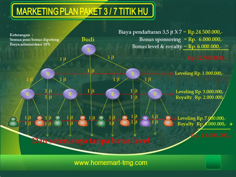MARKETING PLAN PAKET 3 / 7 TITIK HU
