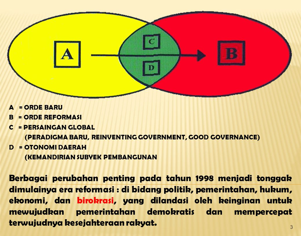 A = ORDE BARU B = ORDE REFORMASI. C = PERSAINGAN GLOBAL. (PERADIGMA BARU, REINVENTING GOVERNMENT, GOOD GOVERNANCE)