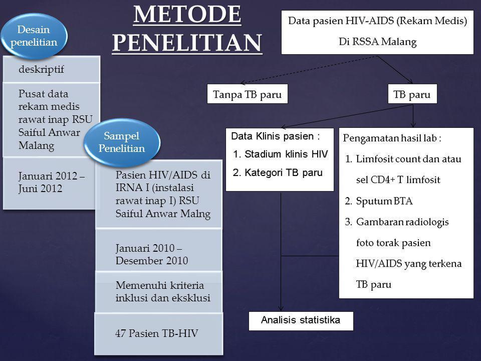 deskriptif Pusat data rekam medis rawat inap RSU Saiful Anwar Malang. Januari 2012 – Juni 2012. Desain penelitian.