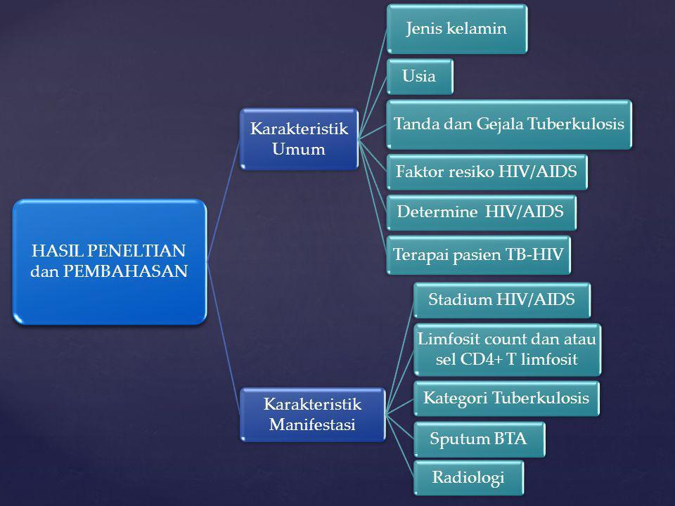 HASIL PENELTIAN dan PEMBAHASAN Karakteristik Umum Jenis kelamin Usia