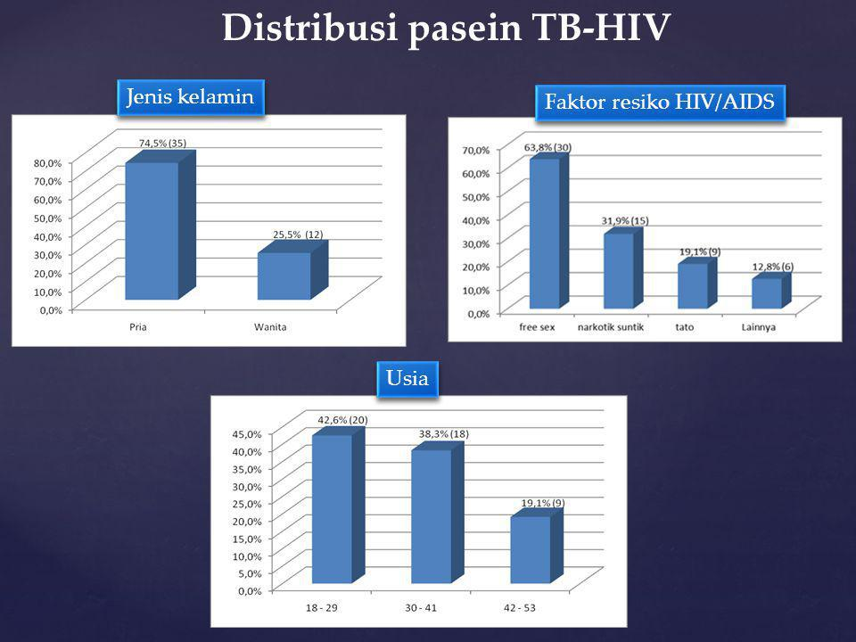 Distribusi pasein TB-HIV
