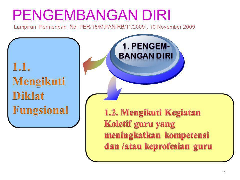 PENGEMBANGAN DIRI Lampiran Permenpan No: PER/16/M