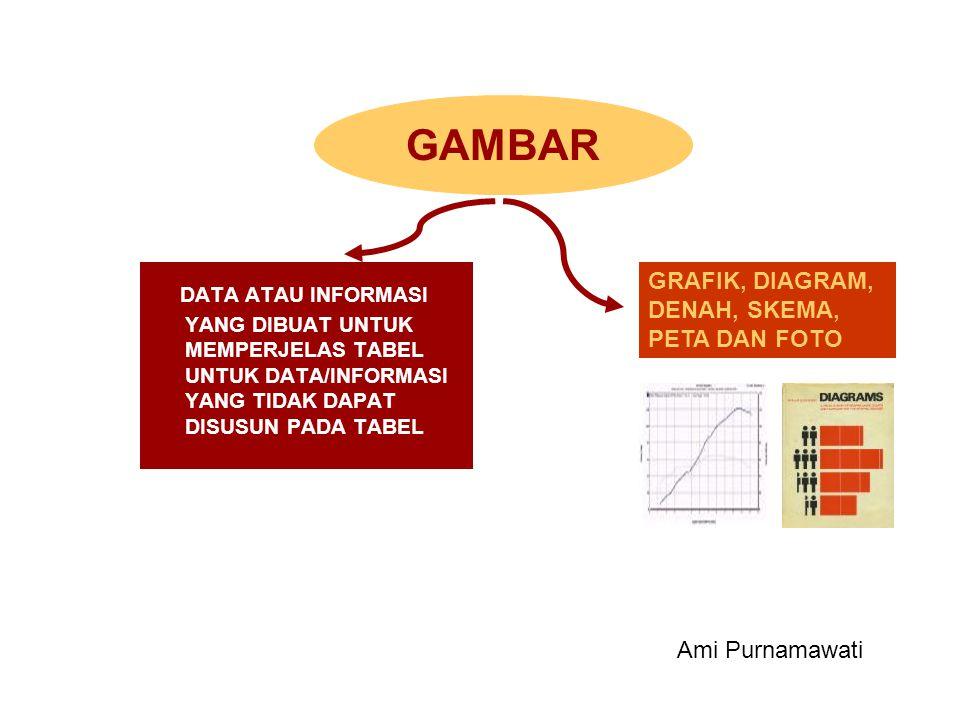 GAMBAR DATA ATAU INFORMASI YANG DIBUAT UNTUK MEMPERJELAS TABEL UNTUK DATA/INFORMASI YANG TIDAK DAPAT DISUSUN PADA TABEL.
