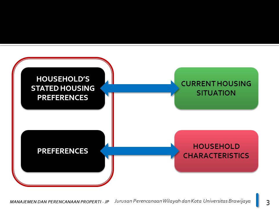 STATED HOUSING PREFERENCES CURRENT HOUSING SITUATION