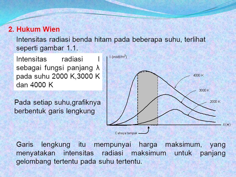 2. Hukum Wien Intensitas radiasi benda hitam pada beberapa suhu, terlihat seperti gambar 1.1.