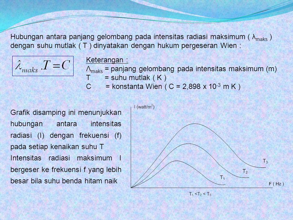 Hubungan antara panjang gelombang pada intensitas radiasi maksimum ( λmaks ) dengan suhu mutlak ( T ) dinyatakan dengan hukum pergeseran Wien :