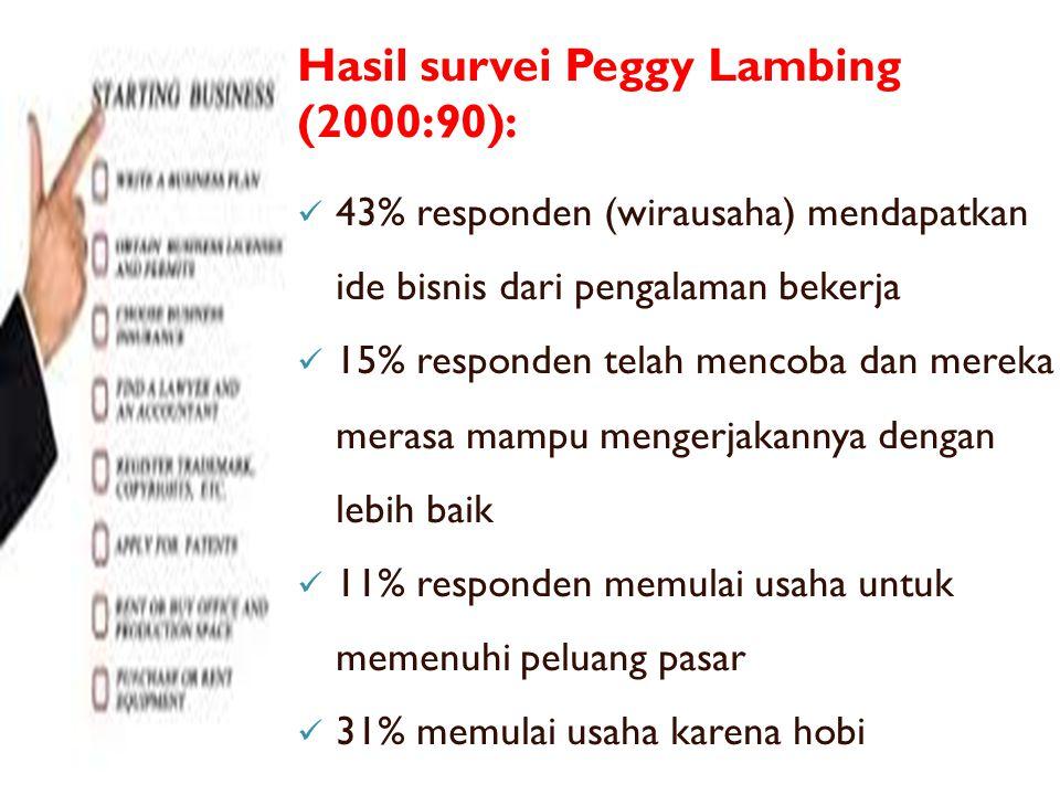 Hasil survei Peggy Lambing (2000:90):