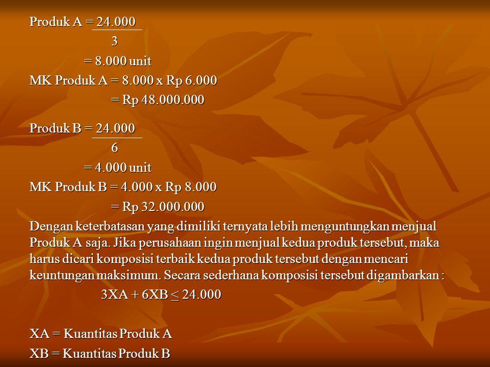 Produk A = 24.000 3. = 8.000 unit. MK Produk A = 8.000 x Rp 6.000. = Rp 48.000.000. Produk B = 24.000.