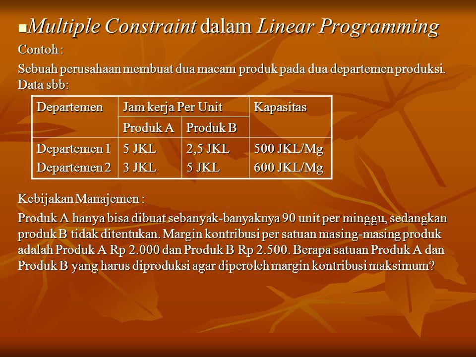 Multiple Constraint dalam Linear Programming