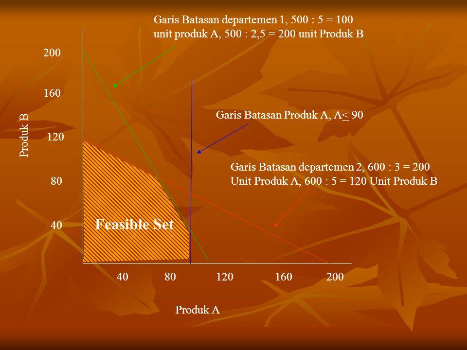 Garis Batasan departemen 1, 500 : 5 = 100 unit produk A, 500 : 2,5 = 200 unit Produk B