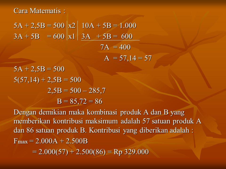 Cara Matematis : 5A + 2,5B = 500 x2 10A + 5B = 1.000. 3A + 5B = 600 x1 3A + 5B = 600. 7A = 400.