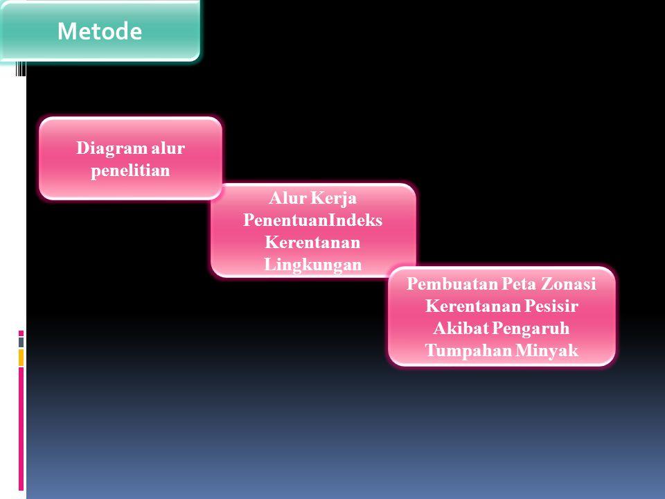 Metode Diagram alur penelitian
