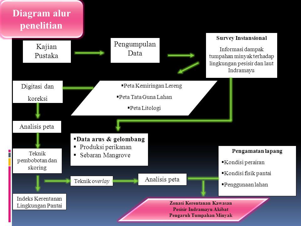 Diagram alur penelitian