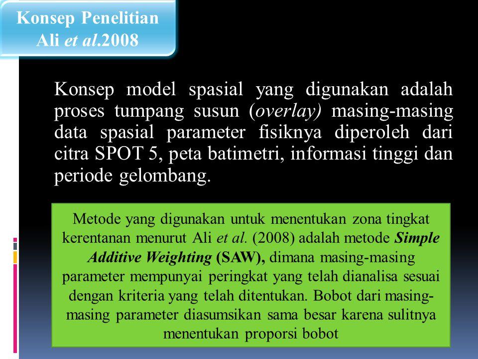 Konsep Penelitian Ali et al.2008.