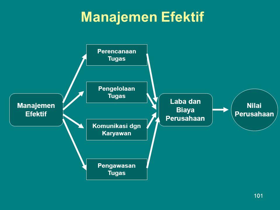 Manajemen Efektif Laba dan Nilai Manajemen Biaya Perusahaan Efektif