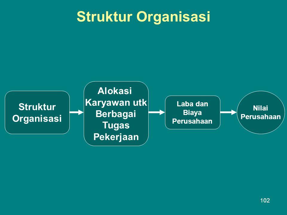 Struktur Organisasi Alokasi Karyawan utk Berbagai Struktur Tugas
