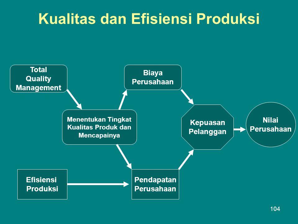 Kualitas dan Efisiensi Produksi