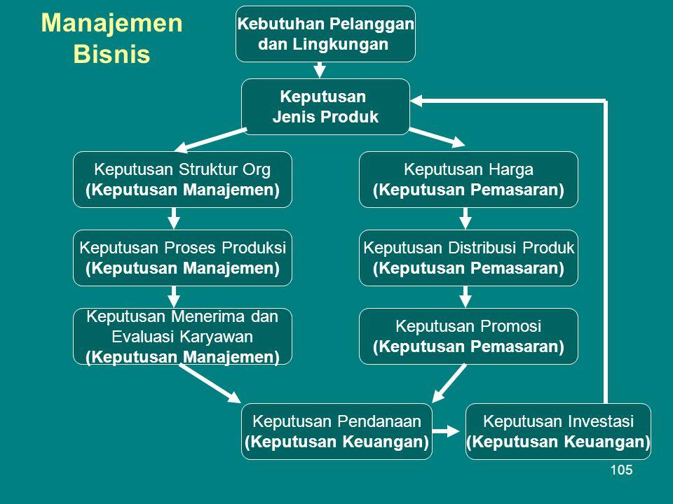Manajemen Bisnis Kebutuhan Pelanggan dan Lingkungan Keputusan