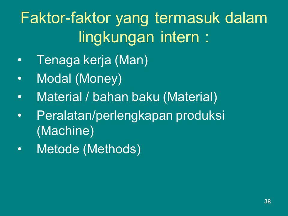 Faktor-faktor yang termasuk dalam lingkungan intern :