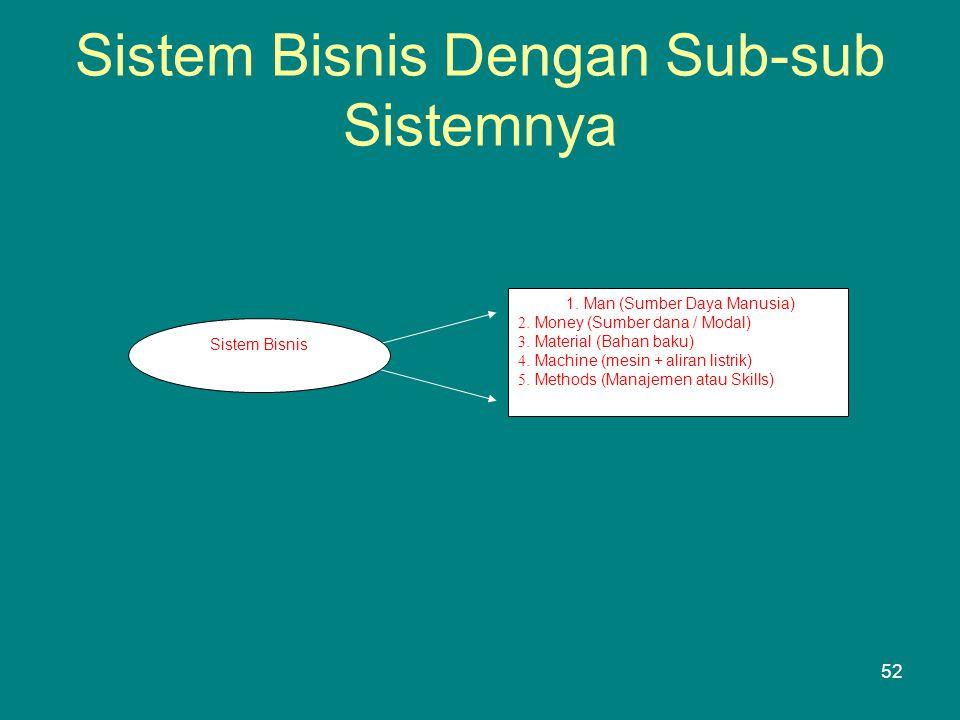 Sistem Bisnis Dengan Sub-sub Sistemnya
