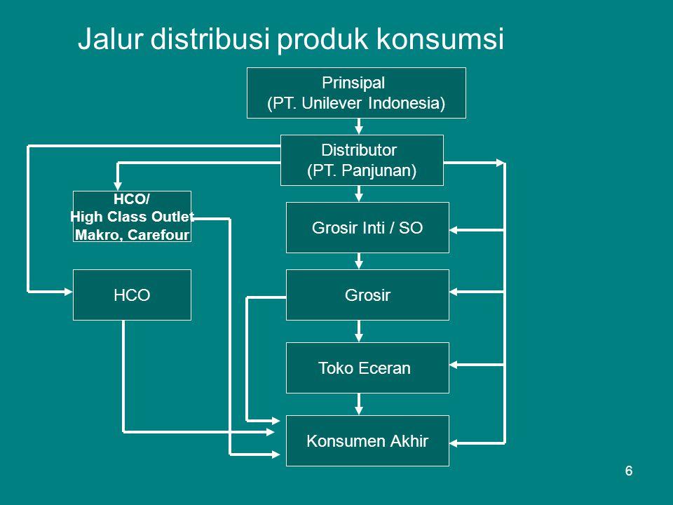 Jalur distribusi produk konsumsi