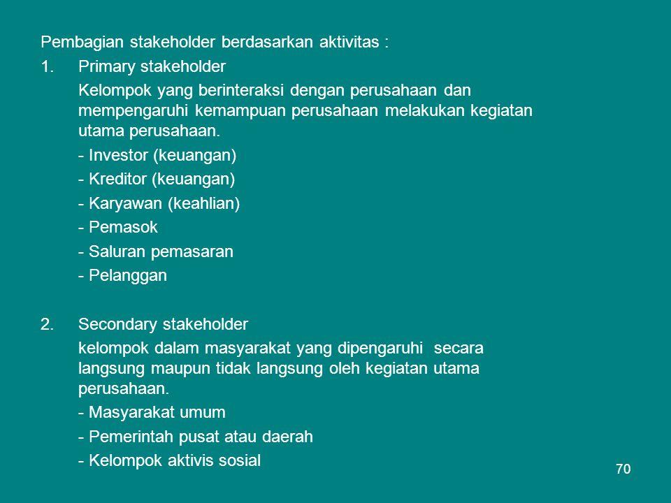 Pembagian stakeholder berdasarkan aktivitas :