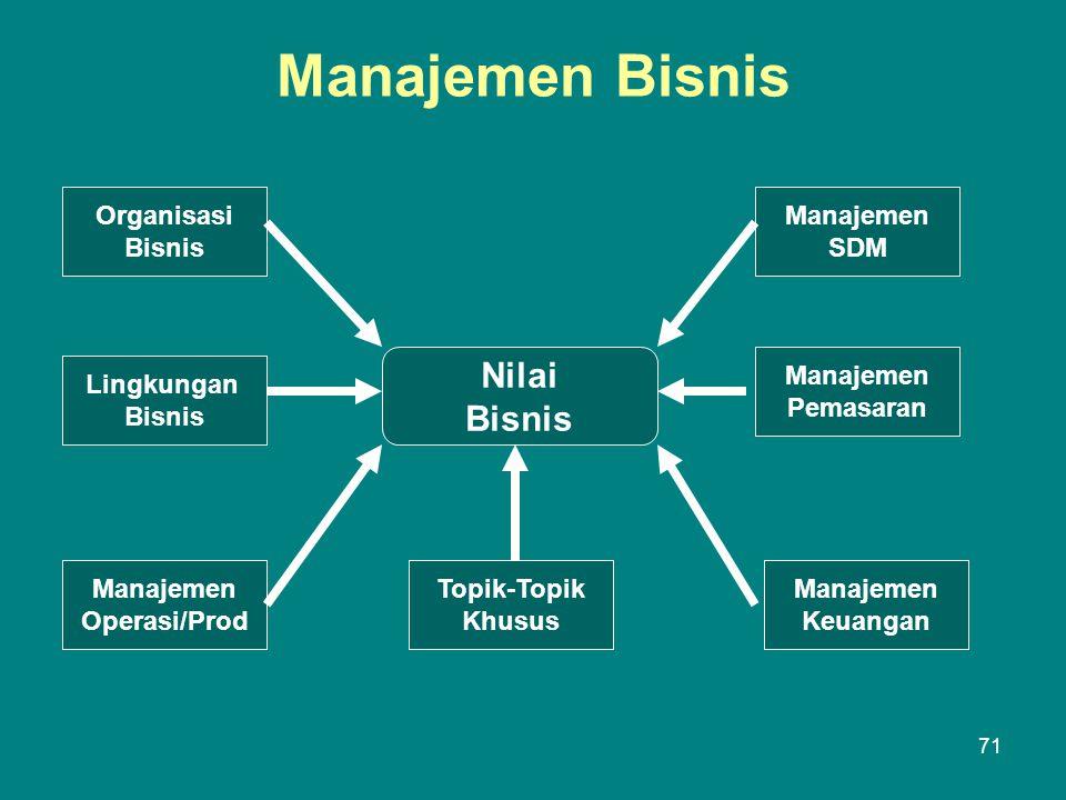 Manajemen Bisnis Nilai Bisnis Organisasi Bisnis Manajemen SDM