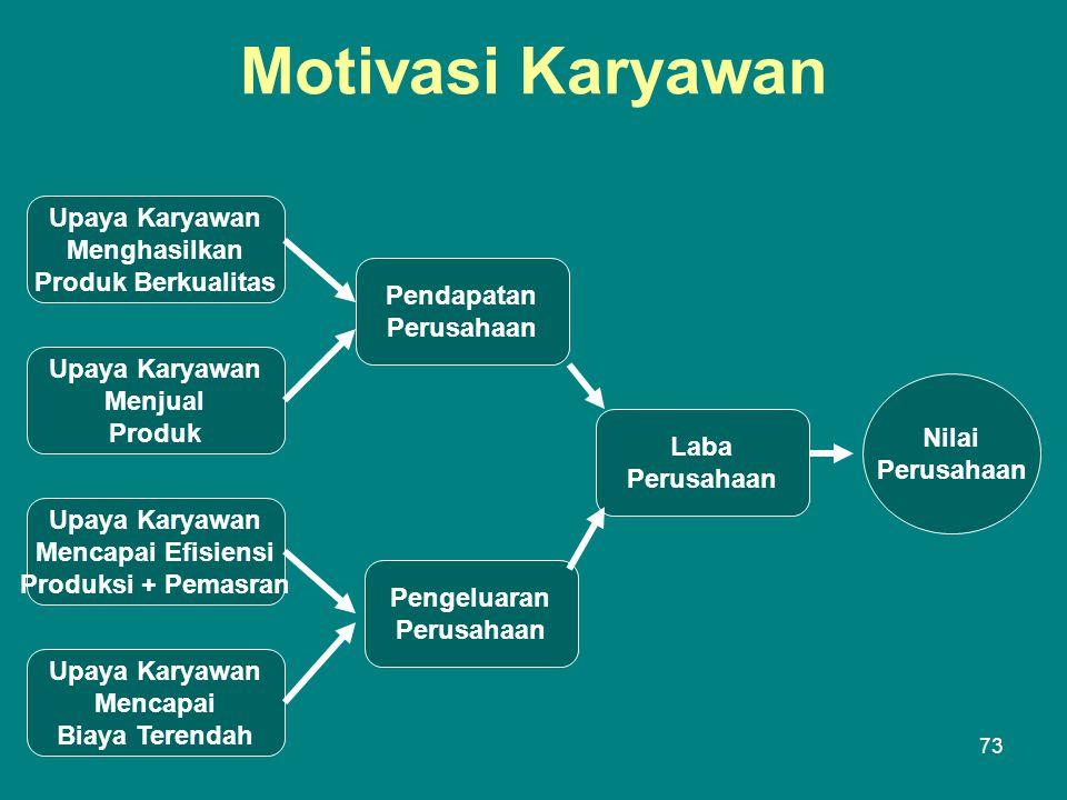Motivasi Karyawan Upaya Karyawan Menghasilkan Produk Berkualitas
