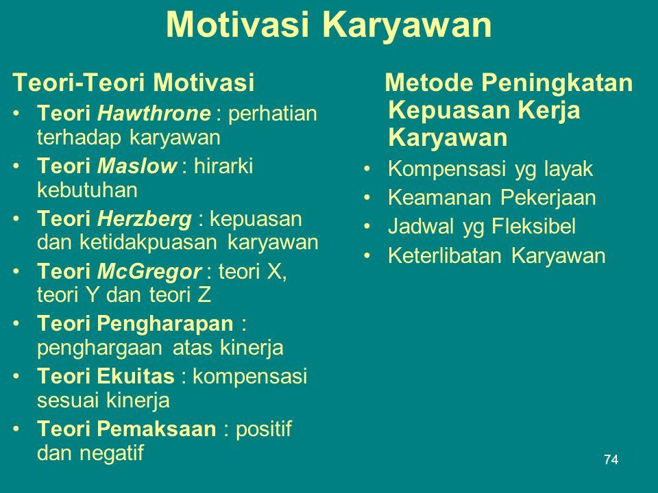Motivasi Karyawan Teori-Teori Motivasi