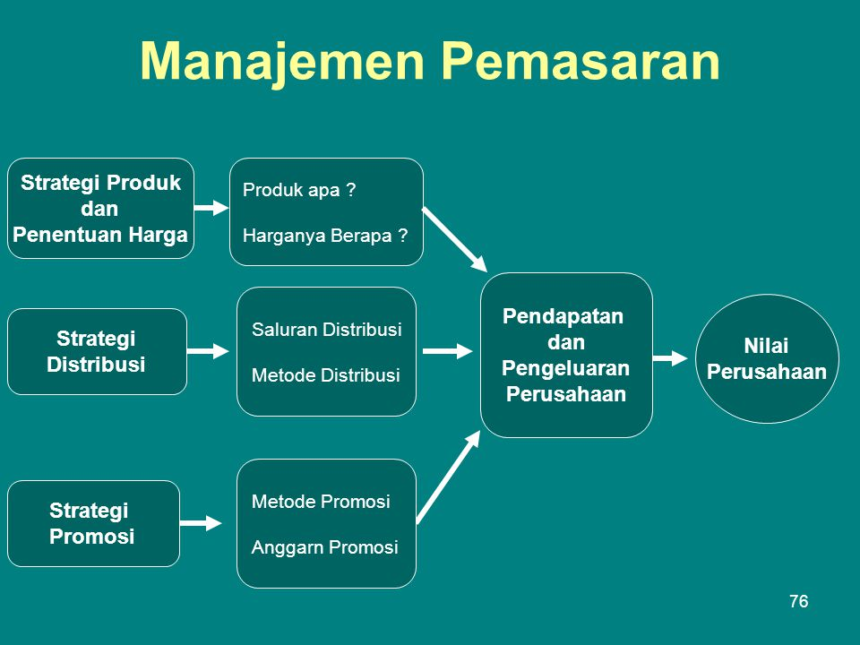 Manajemen Pemasaran Strategi Produk dan Penentuan Harga Pendapatan dan
