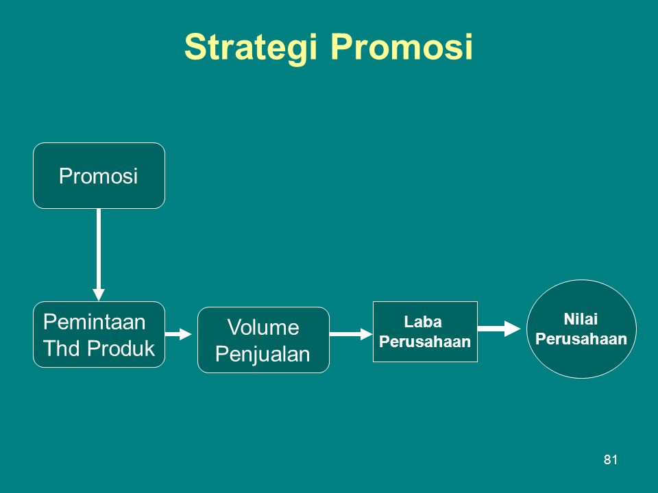 Strategi Promosi Promosi Pemintaan Volume Thd Produk Penjualan Nilai