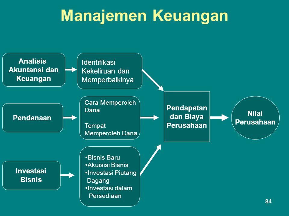 Manajemen Keuangan Analisis Identifikasi Akuntansi dan Kekeliruan dan