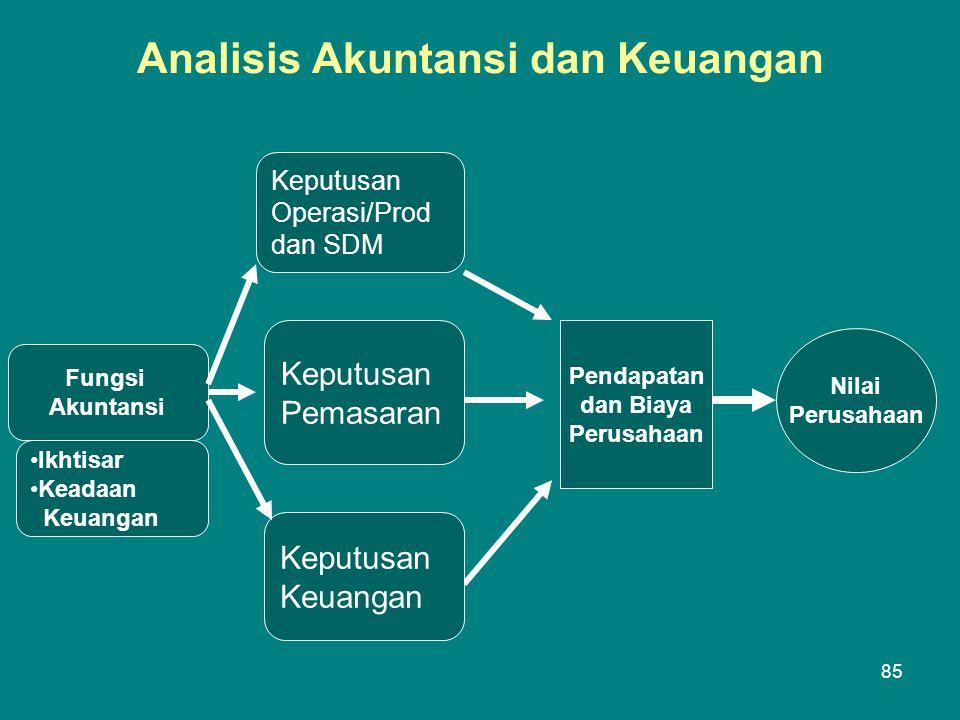 Analisis Akuntansi dan Keuangan