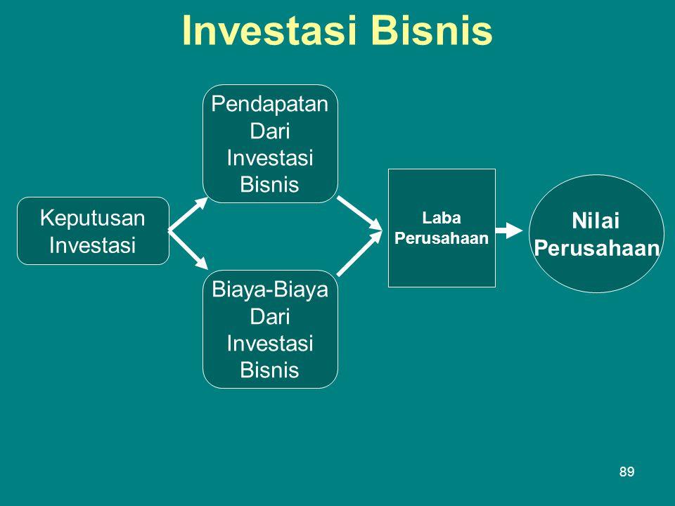 Investasi Bisnis Pendapatan Dari Investasi Bisnis Nilai Keputusan