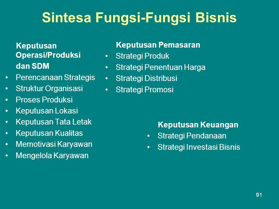 Sintesa Fungsi-Fungsi Bisnis