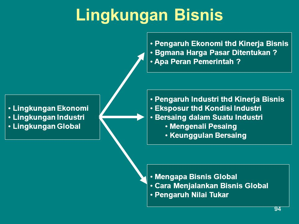 Lingkungan Bisnis Pengaruh Ekonomi thd Kinerja Bisnis