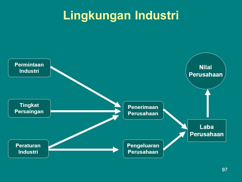 Lingkungan Industri Nilai Perusahaan Laba Perusahaan Permintaan