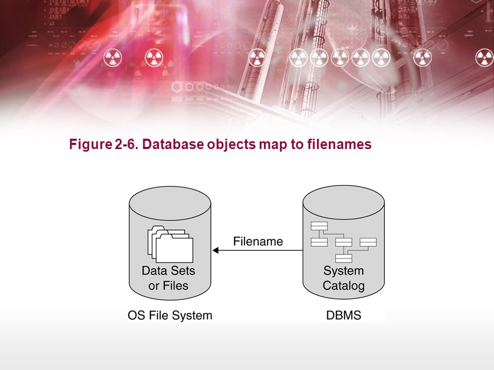 Figure 2-6. Database objects map to filenames
