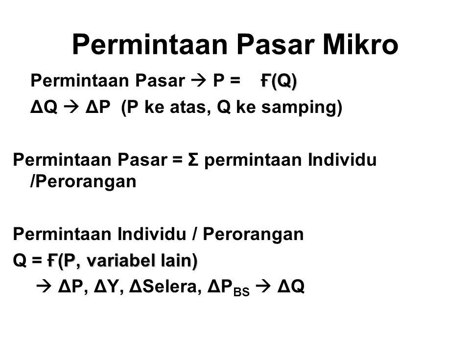 Permintaan Pasar Mikro