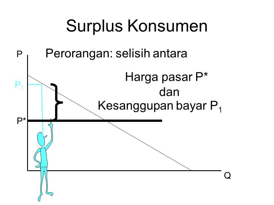 Surplus Konsumen Perorangan: selisih antara Harga pasar P* dan